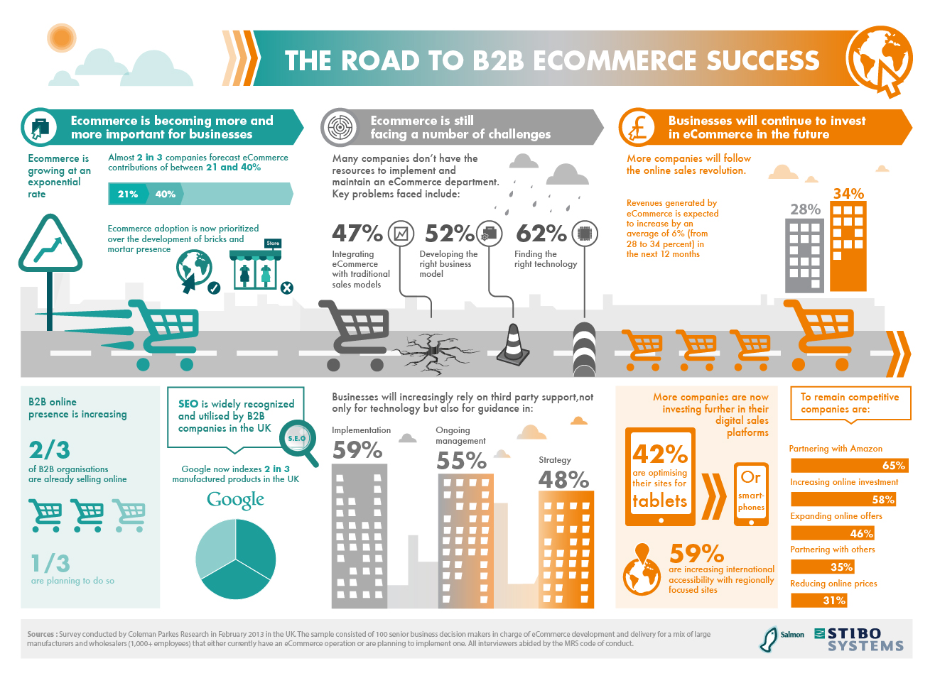 an analysis of e commerce and the keys to a successful company